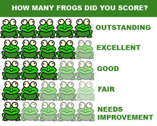 arth-Kind Challenge rating based on the number of frogs shown. Five frogs is outstanding, four frogs is excellent, three frogs is good, two frogs is fair, and one frog indicates needs improvement.