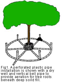 figure 1, installation of perforated plastic pipe