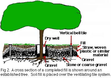 figure 2, cross section of completed aeration system
