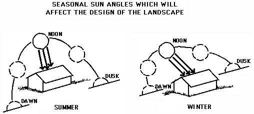 seasonal sun angles which will affect the design of the landscape