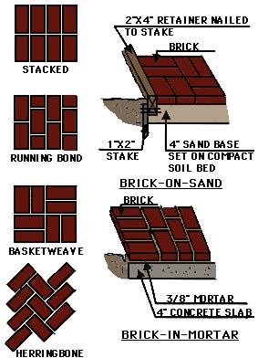 drawing showing brick surface construction techniques using mortar or sand