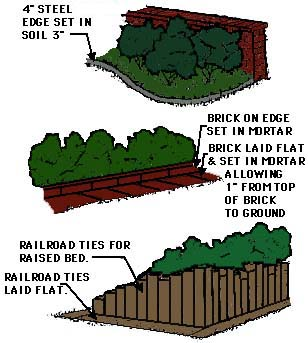 drawing showing edging and raised bed construction techniques using brick, metal edging, or railroad ties