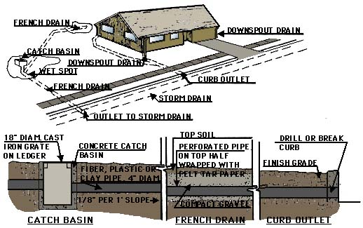 drawing showing recommended construction of a drain system for a house on a slope including the use of a french drain and curb outlets