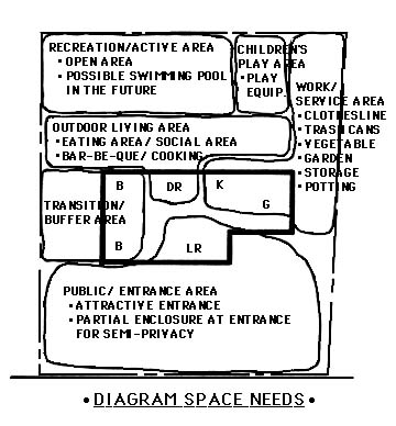 diagram outlining space needs