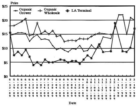 figure 2 shows a graph of market prices for organic cherry tomatoes