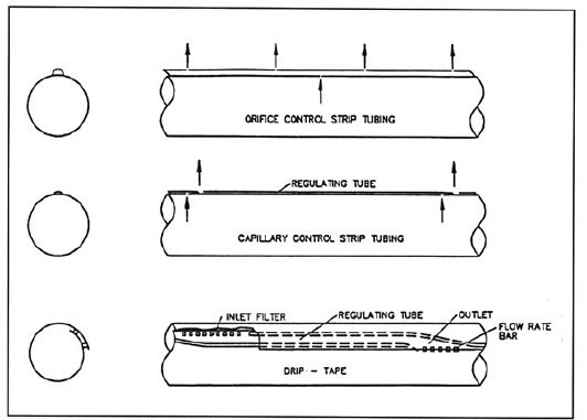 figure V-4 showing water flow controls in drip strip tubing