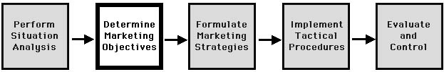 Step 2, determine marketing objectives