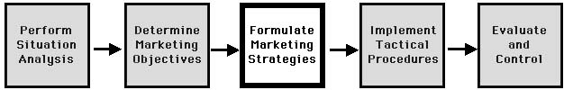 step 3, formulate marketing strategies