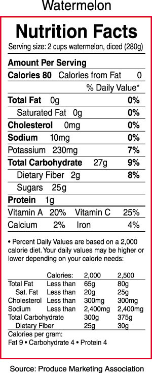 Watermelon Nutrition Label